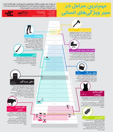 اینفوگرافیک: فرگشت انسان، از راه رفتن تا کشاورزی